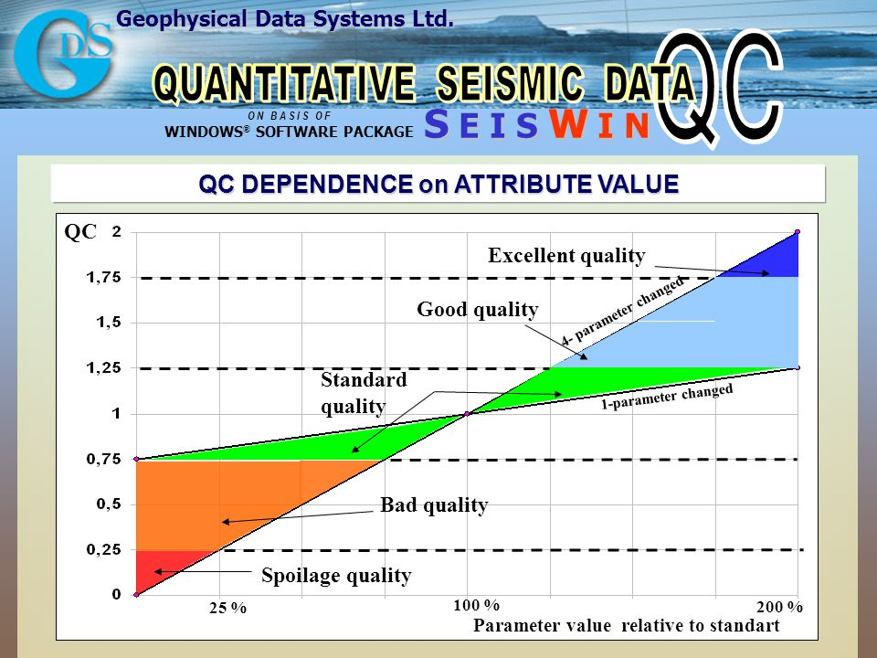 Geophysical Data Systems Ltd. S E I S W I N O N B A S I S O F WINDOWS ® SOFTWARE PACKAGE QC DEPENDENCE on ATTRIBUTE VALUE QC 200 % Standard quality 1-