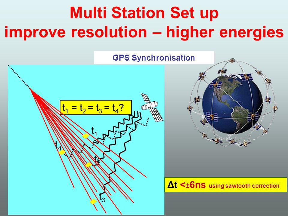 Multi Station Set up improve resolution – higher energies GPS Synchronisation Δt < ± 6ns using sawtooth correction