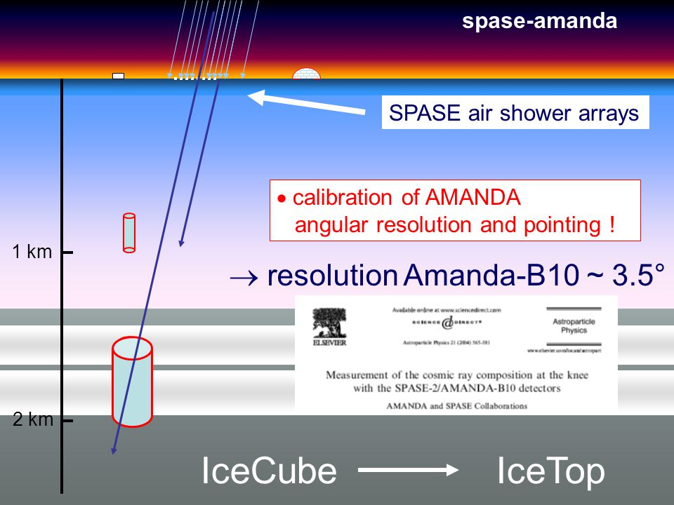 1 km 2 km SPASE air shower arrays calibration of AMANDA angular resolution and pointing .