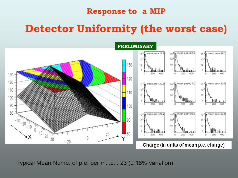 Response to a MIP Detector Uniformity (the worst case) Charge (in units of mean p.e.