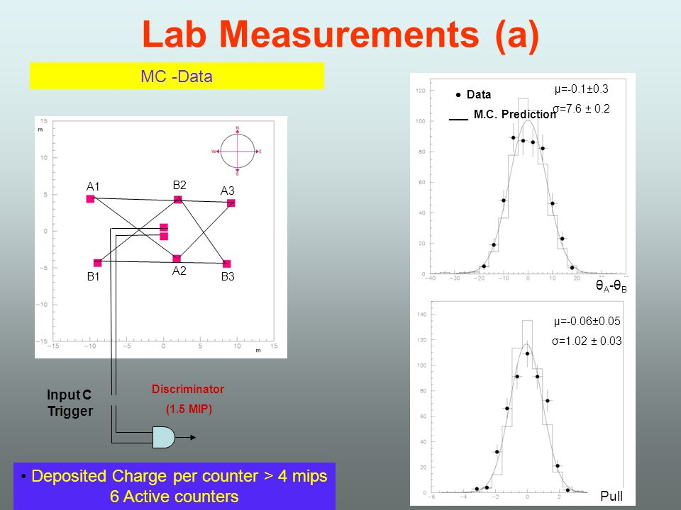 Lab Measurements (a) Discriminator (1.5 MIP) Input C Trigger A1 A2 A3 B1 B2 B3 θ Α -θ Β μ=-0.1±0.3 σ=7.6 ± 0.2 Pull Deposited Charge per counter > 4 mips 6 Active counters μ=-0.06±0.05 σ=1.02 ± 0.03 MC -Data Data ___ M.C.