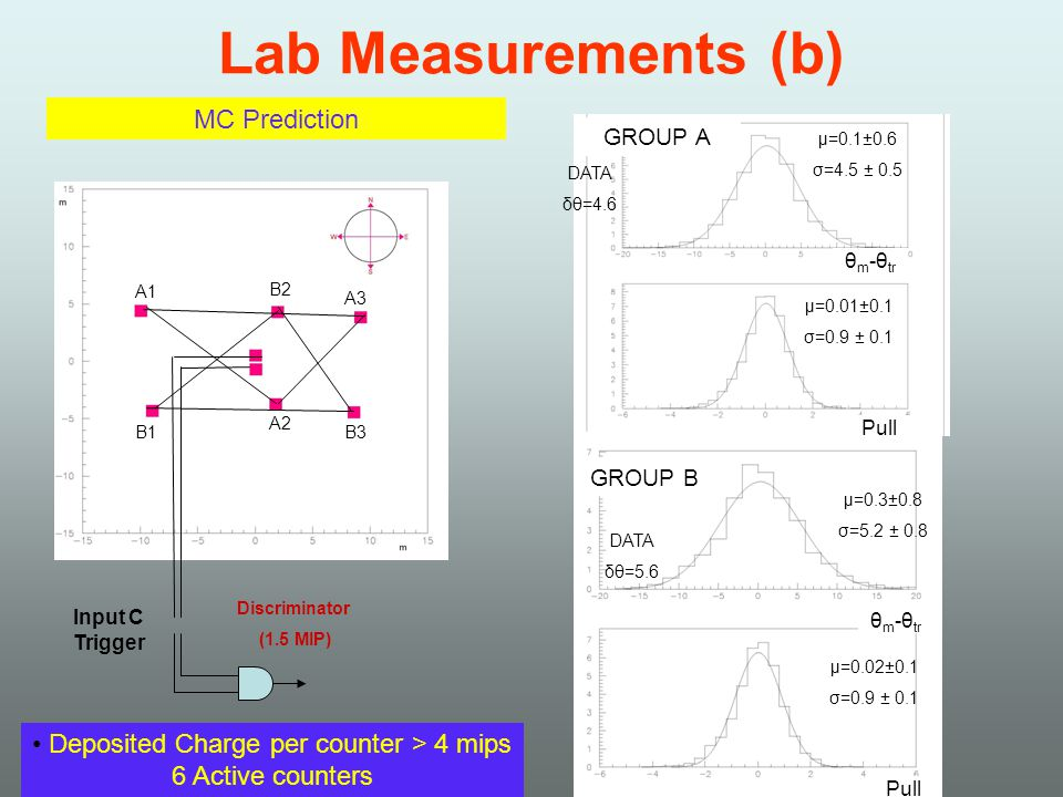 Lab Measurements (b) Discriminator (1.5 MIP) Input C Trigger A1 A2 A3 B1 B2 B3 Deposited Charge per counter > 4 mips 6 Active counters μ=0.1±0.6 σ=4.5 ± 0.5 θ m -θ tr Pull μ=0.01±0.1 σ=0.9 ± 0.1 MC Prediction GROUP A GROUP B μ=0.3±0.8 σ=5.2 ± 0.8 θ m -θ tr Pull μ=0.02±0.1 σ=0.9 ± 0.1 DATA δθ=4.6 DATA δθ=5.6