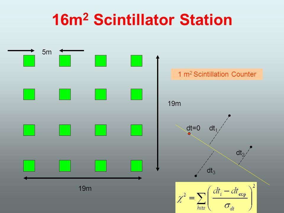 dt=0 16m 2 Scintillator Station 19m 5m 1 m 2 Scintillation Counter dt 1 dt 2 dt 3