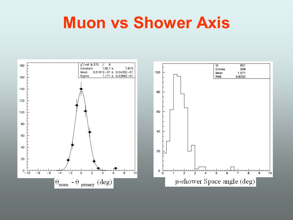 Muon vs Shower Axis