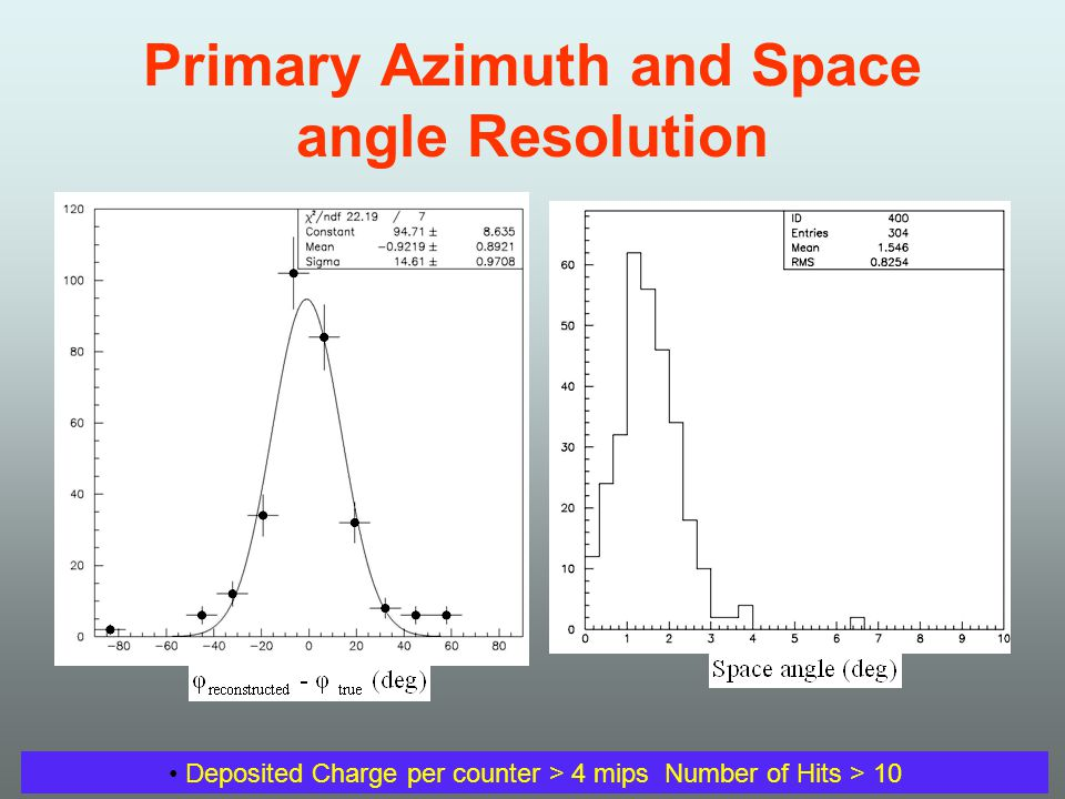Primary Azimuth and Space angle Resolution Deposited Charge per counter > 4 mips Number of Hits > 10
