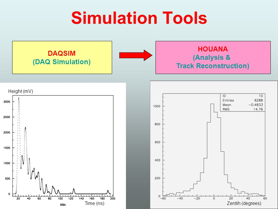 Simulation Tools DAQSIM (DAQ Simulation) HOUANA (Analysis & Track Reconstruction) Time (ns) Height (mV) Zentih (degrees)