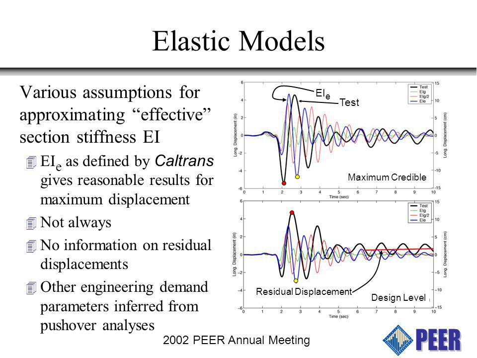 2002 PEER Annual Meeting Concentrated Plastic Hinge Models Various methods for estimating equivalent properties for concentrated plastic hinge (L p, M-, etc.) Various idealized hysteretic models –Bilinear vs.