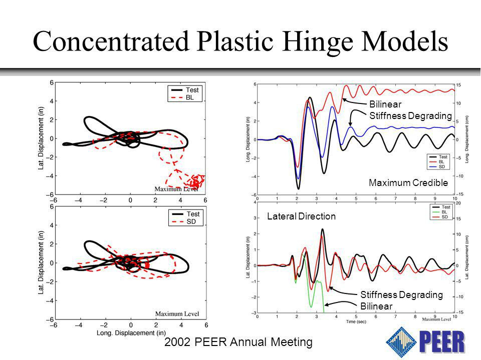 2002 PEER Annual Meeting Concentrated Plastic Hinge Models Local information on strains, bar buckling, fatigue, etc.