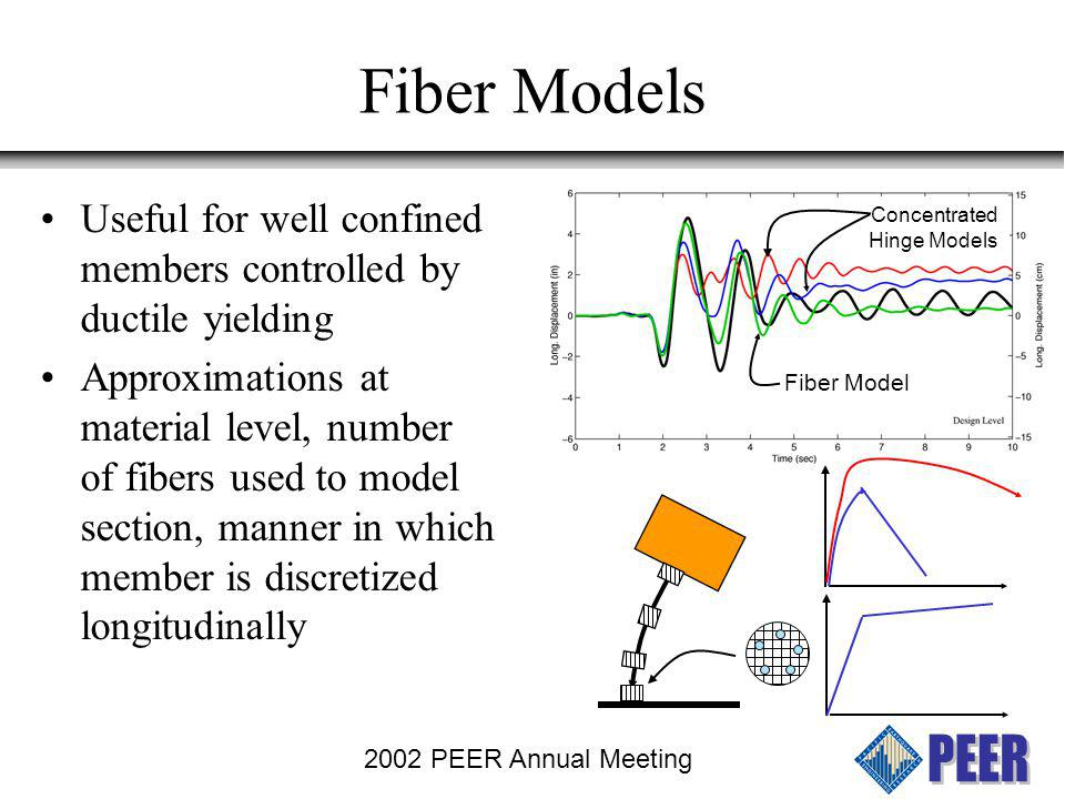 2002 PEER Annual Meeting Fiber Models Generally, much better fidelity Results, especially for residual displacement and local deformations (strain) sensitive to modeling of section Fixed end rotations due to bar pullout not yet accounted for in OpenSees Maximum Credible Fiber Model