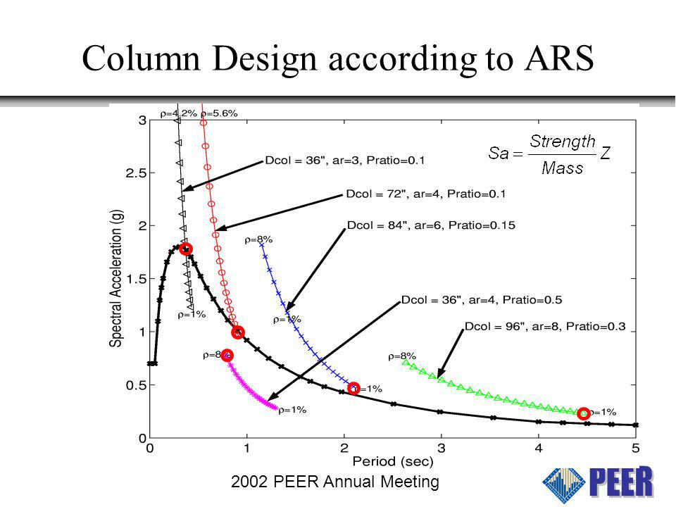 2002 PEER Annual Meeting Moment-Curvature Analysis Also determine c (Neutral Axis Depth)
