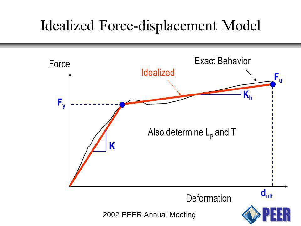 2002 PEER Annual Meeting Ground Motions Used 20 LMSR motions and 50 LMLR motions LMSR motions