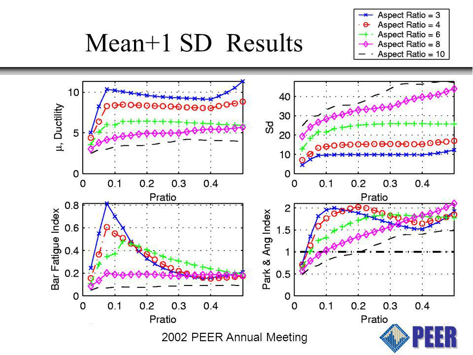 2002 PEER Annual Meeting Fragility Curves Compute Fragility curves for: Park & Ang Index (Minor and Significant damage) Fatigue Index Spalling (  cu   > 0.009) Assumes analysis model and preformance criteria are correct
