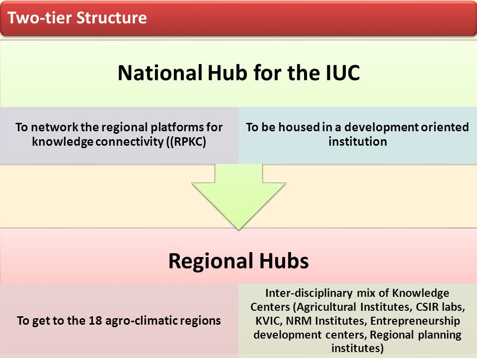 Two-tier Structure Regional Hubs To get to the 18 agro-climatic regions Inter-disciplinary mix of Knowledge Centers (Agricultural Institutes, CSIR lab