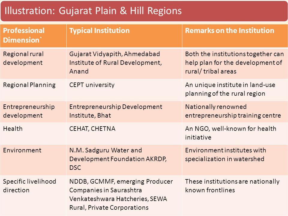 Illustration: Gujarat Plain & Hill Regions Professional Dimension` Typical InstitutionRemarks on the Institution Regional rural development Gujarat Vi