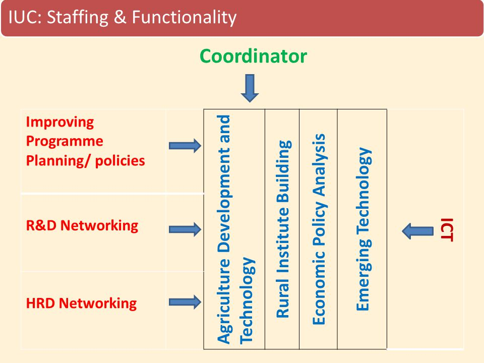 IUC: Staffing & Functionality Improving Programme Planning/ policies Agriculture Development and Technology Rural Institute Building Economic Policy A