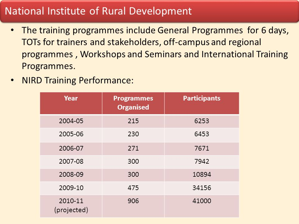 National Institute of Rural Development Research NIRD research themes include: poverty reduction and rural employment, environment and sustainable development, decentralization and good governance and transfer of technology.