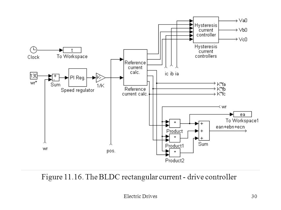 Electric Drives30 Figure 11.16. The BLDC rectangular current - drive controller