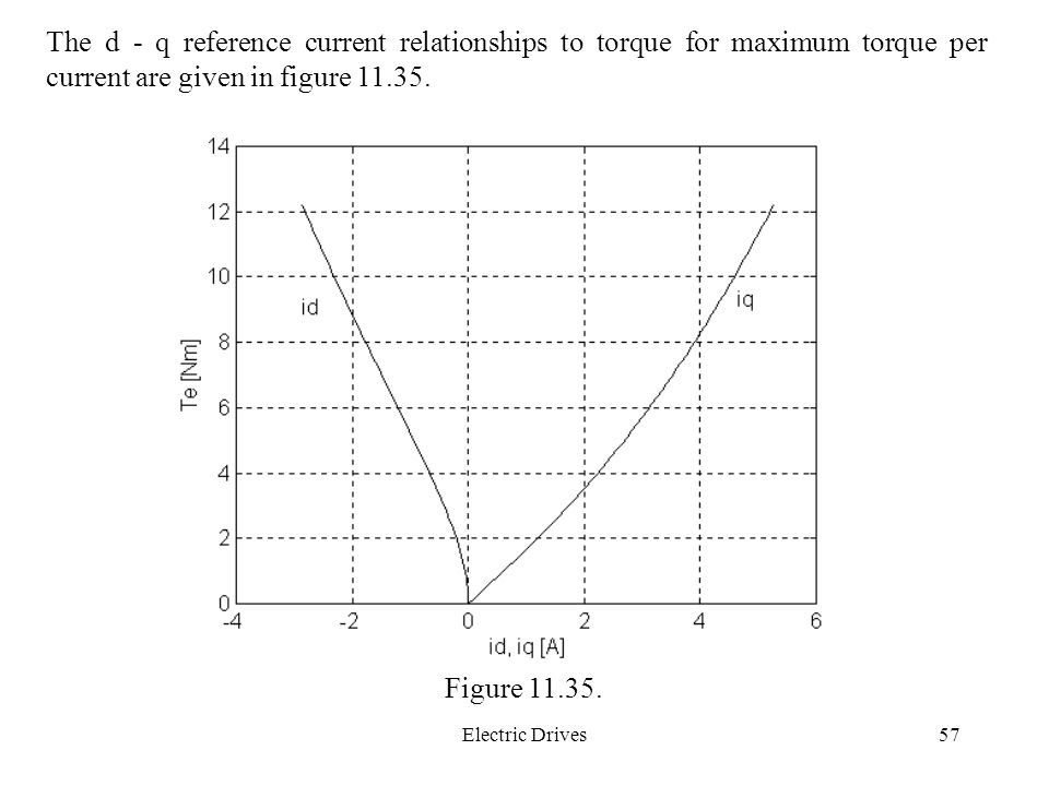 Electric Drives57 The d - q reference current relationships to torque for maximum torque per current are given in figure 11.35.