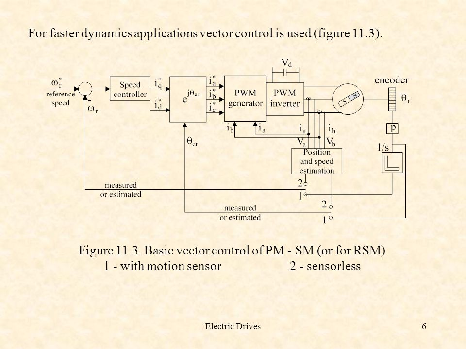 Electric Drives6 For faster dynamics applications vector control is used (figure 11.3).