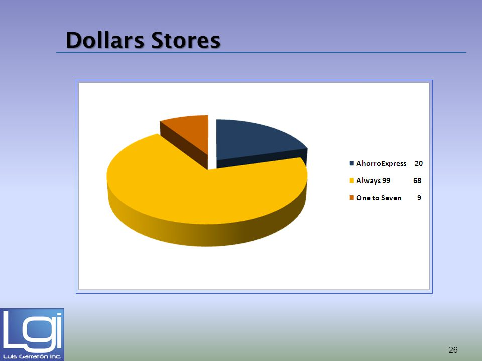Dollars Stores 26