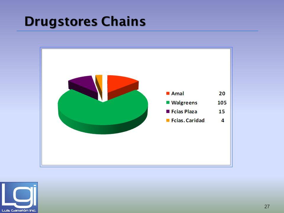 Drugstores Chains 27