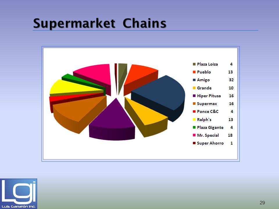 Supermarket Chains 29