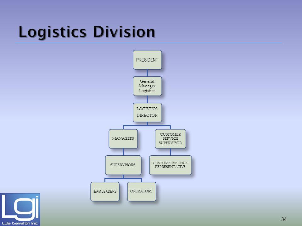 PRESIDENT General Manager Logistics LOGISTICS DIRECTOR MANAGERSSUPERVISORS TEAM LEADERS OPERATORS CUSTOMER SERVICE SUPERVISOR CUSTOMER SERVICE REPRESE