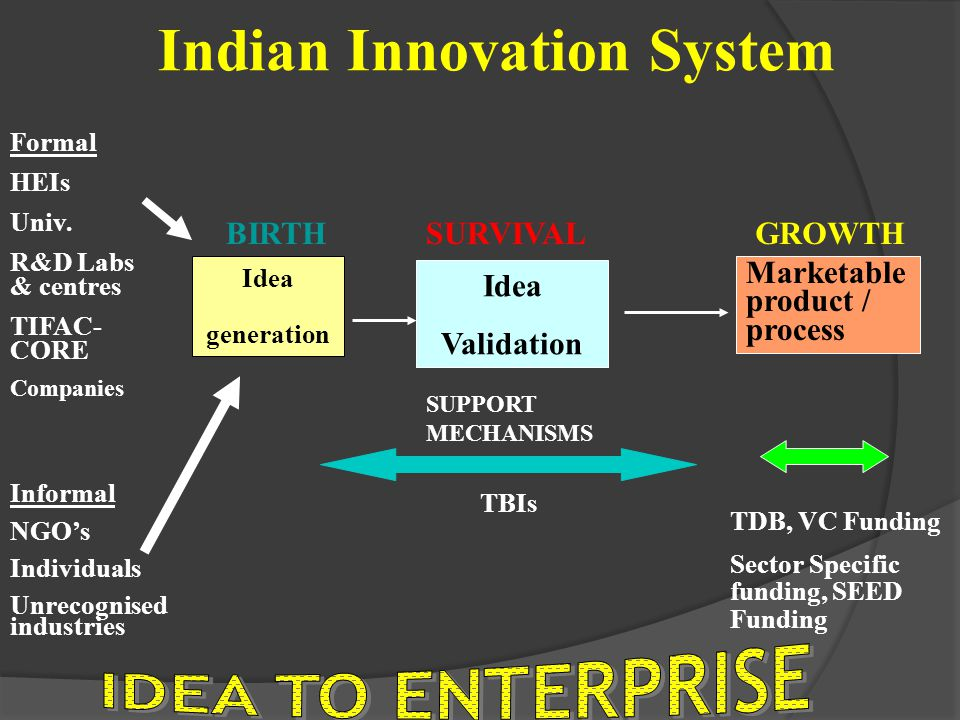Indian Innovation System Idea generation Idea Validation Marketable product / process Formal HEIs Univ. R&D Labs & centres TIFAC- CORE Companies Infor