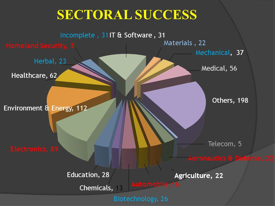 SECTORAL SUCCESS Healthcare, 62 Incomplete, 31 Homeland Security, 5 Herbal, 23 Environment & Energy, 112 Electronics, 89 Education, 28 Biotechnology, 26 Agriculture, 22 Chemicals, 13 Automobile,16 Aeronautics & Defense, 22 Telecom, 5 Materials, 22 Mechanical, 37 Medical, 56 IT & Software, 31 Others, 198
