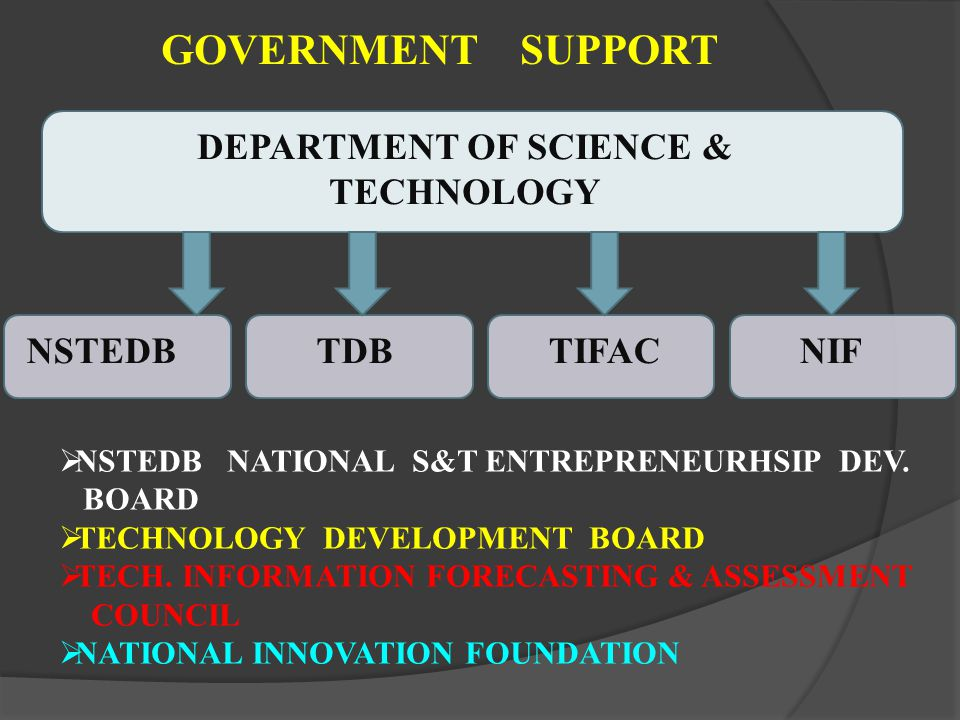 GOVERNMENT SUPPORT DEPARTMENT OF SCIENCE & TECHNOLOGY NSTEDBTDBTIFAC NSTEDB NATIONAL S&T ENTREPRENEURHSIP DEV. BOARD TECHNOLOGY DEVELOPMENT BOARD TECH