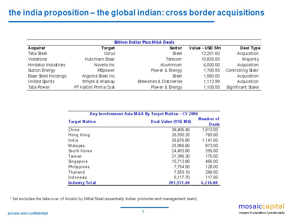 9 private and confidential the india proposition – the global indian: cross border acquisitions Amtek Auto Zelter GmbH, Germany, GWK Group, UK, Lloyds (Brierly Hill), UK, Midwest Mfg.