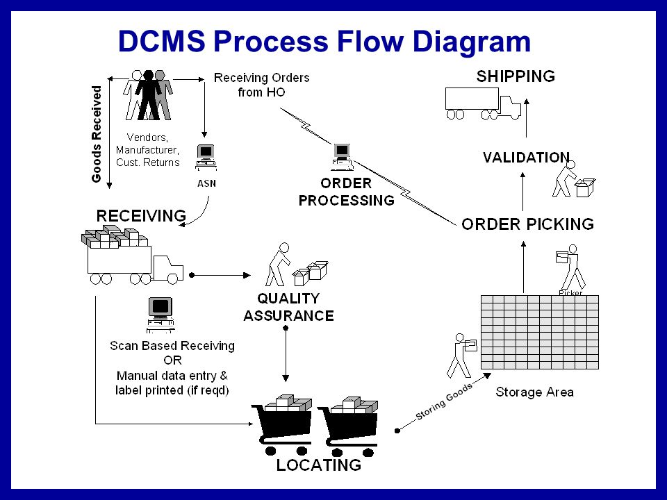 Warehouse/ DC Structure Broadly every Warehouse/ Distribution Center (DC) is divided into three major process flows.