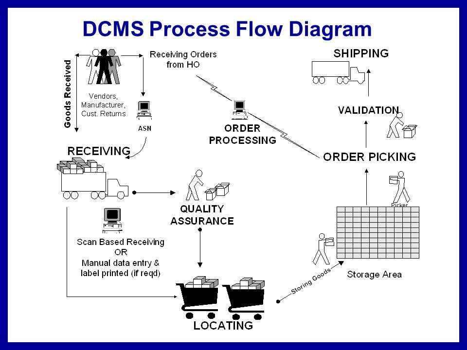 Corporate Host ERP System ERP INTERFACE ASN Receiving Outbound Order ASN Discrepancy Shipment Details