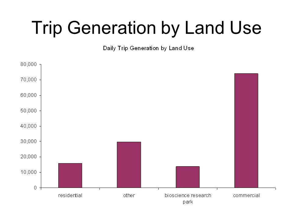 Trip Generation by Land Use