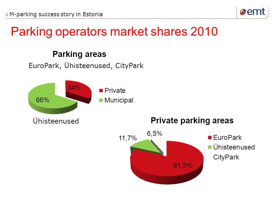 4 M-parking success story in Estonia Parking operators market shares 2010 Ühisteenused EuroPark, Ühisteenused, CityPark