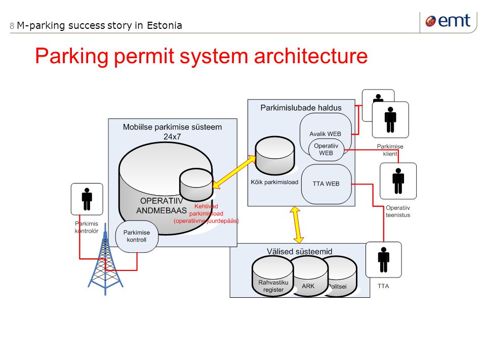 8 M-parking success story in Estonia Parking permit system architecture