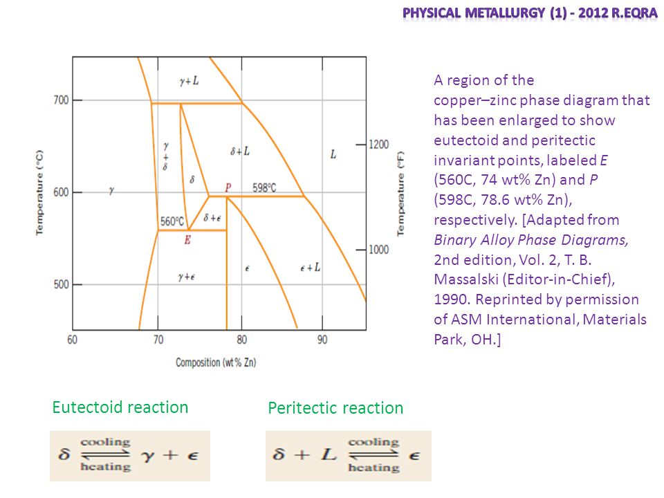 Eutectoid reaction Peritectic reaction A region of the copper–zinc phase diagram that has been enlarged to show eutectoid and peritectic invariant poi