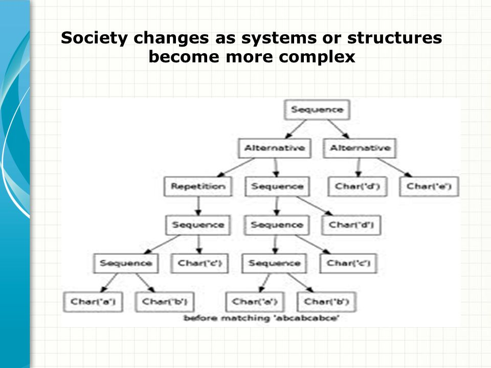 Society changes as systems or structures become more complex
