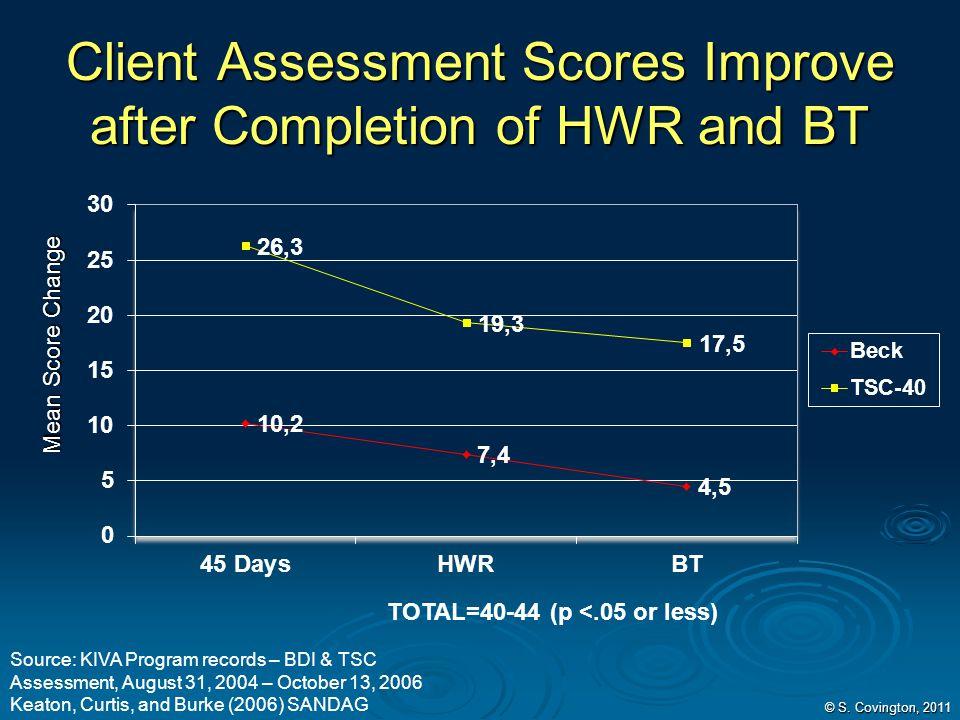 © S. Covington, 2011 Client Assessment Scores Improve after Completion of HWR and BT Mean Score Change Source: KIVA Program records – BDI & TSC Assess