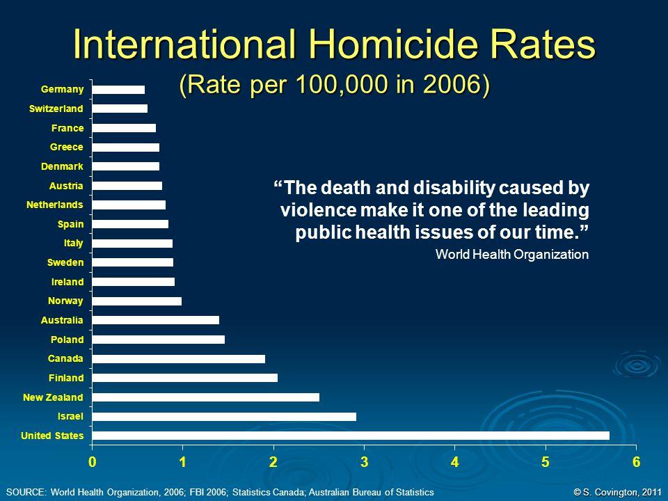 International Homicide Rates (Rate per 100,000 in 2006) SOURCE: World Health Organization, 2006; FBI 2006; Statistics Canada; Australian Bureau of Sta