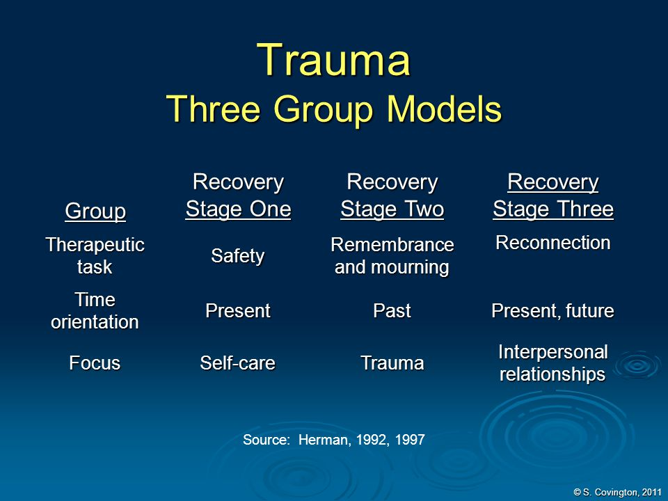© S. Covington, 2011 Trauma Three Group Models Group Recovery Stage One Recovery Stage Two Recovery Stage Three Therapeutic task Safety Remembrance an