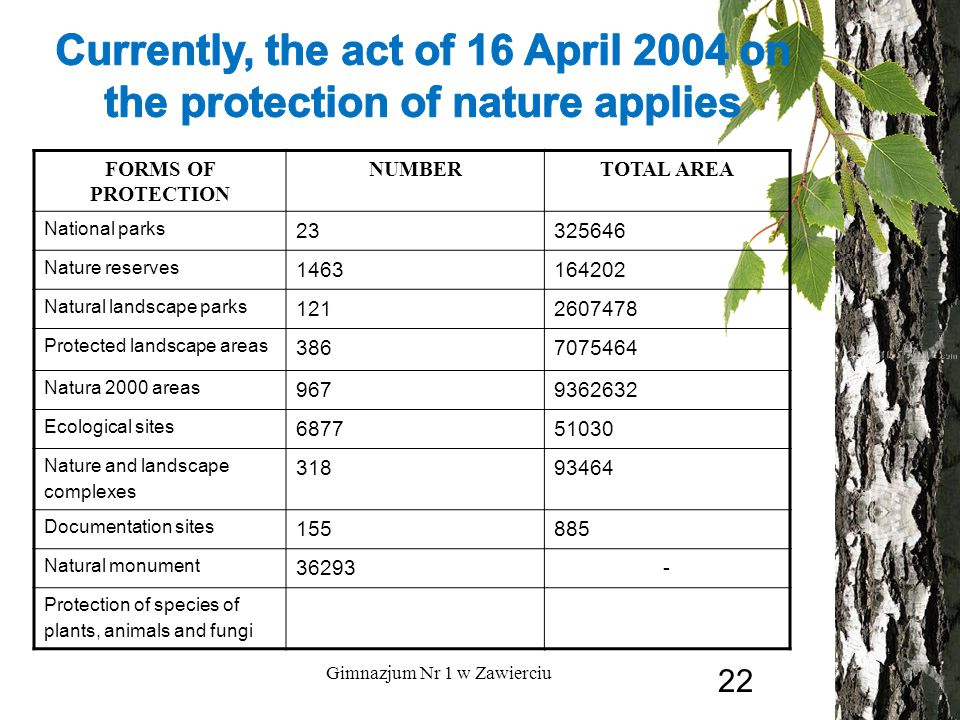 FORMS OF PROTECTION NUMBERTOTAL AREA National parks Nature reserves Natural landscape parks Protected landscape areas Natura 2000 areas Ecological sites Nature and landscape complexes Documentation sites Natural monument Protection of species of plants, animals and fungi Gimnazjum Nr 1 w Zawierciu 22