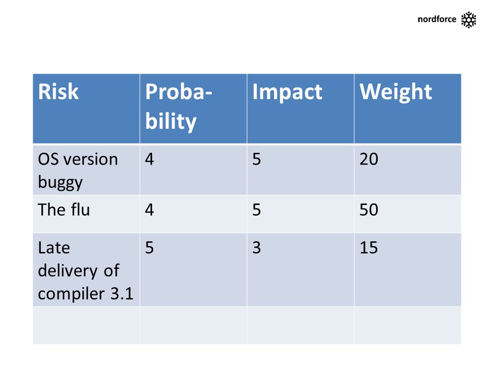 RiskProba- bility ImpactWeight OS version buggy 4520 The flu4550 Late delivery of compiler