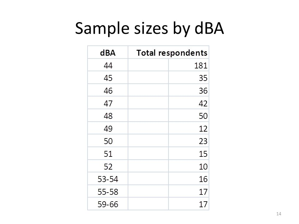 Sample sizes by dBA 14