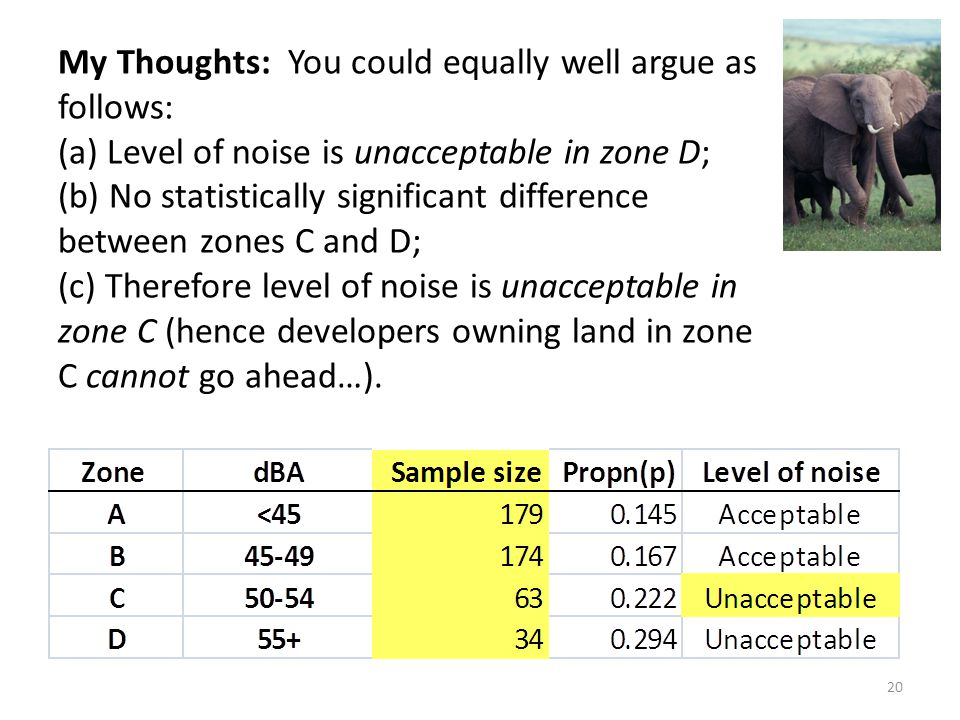 My Thoughts: You could equally well argue as follows: (a) Level of noise is unacceptable in zone D; (b) No statistically significant difference between zones C and D; (c) Therefore level of noise is unacceptable in zone C (hence developers owning land in zone C cannot go ahead…).
