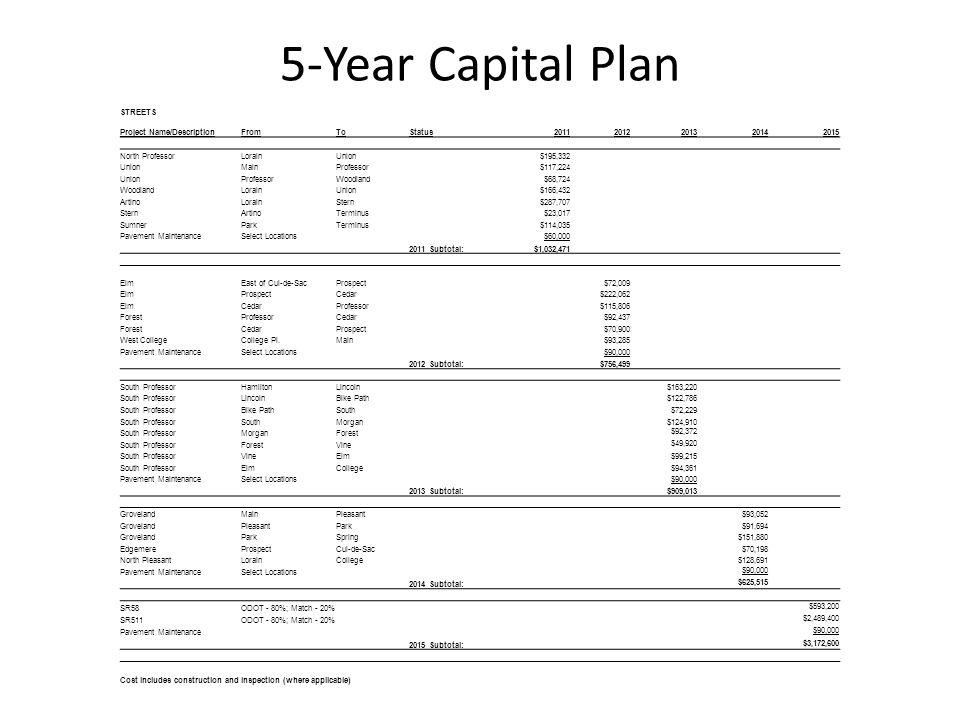 5-Year Capital Plan STREETS Project Name/DescriptionFromToStatus20112012201320142015 North ProfessorLorainUnion$195,332 UnionMainProfessor$117,224 UnionProfessorWoodland$68,724 WoodlandLorainUnion$166,432 ArtinoLorainStern$287,707 SternArtinoTerminus$23,017 SumnerParkTerminus$114,035 Pavement MaintenanceSelect Locations$60,000 2011 Subtotal:$1,032,471 ElmEast of Cul-de-SacProspect$72,009 ElmProspectCedar$222,062 ElmCedarProfessor$115,806 ForestProfessorCedar$92,437 ForestCedarProspect$70,900 West CollegeCollege Pl.Main$93,285 Pavement MaintenanceSelect Locations$90,000 2012 Subtotal:$756,499 South ProfessorHamiltonLincoln$163,220 South ProfessorLincolnBike Path$122,786 South ProfessorBike PathSouth$72,229 South ProfessorSouthMorgan$124,910 South ProfessorMorganForest $92,372 South ProfessorForestVine $49,920 South ProfessorVineElm$99,215 South ProfessorElmCollege$94,361 Pavement MaintenanceSelect Locations$90,000 2013 Subtotal:$909,013 GrovelandMainPleasant$93,052 GrovelandPleasantPark$91,694 GrovelandParkSpring$151,880 EdgemereProspectCul-de-Sac$70,198 North PleasantLorainCollege$128,691 Pavement MaintenanceSelect Locations $90,000 2014 Subtotal: $625,515 SR58ODOT - 80%; Match - 20% $593,200 SR511ODOT - 80%; Match - 20% $2,489,400 Pavement Maintenance $90,000 2015 Subtotal: $3,172,600 Cost includes construction and inspection (where applicable)