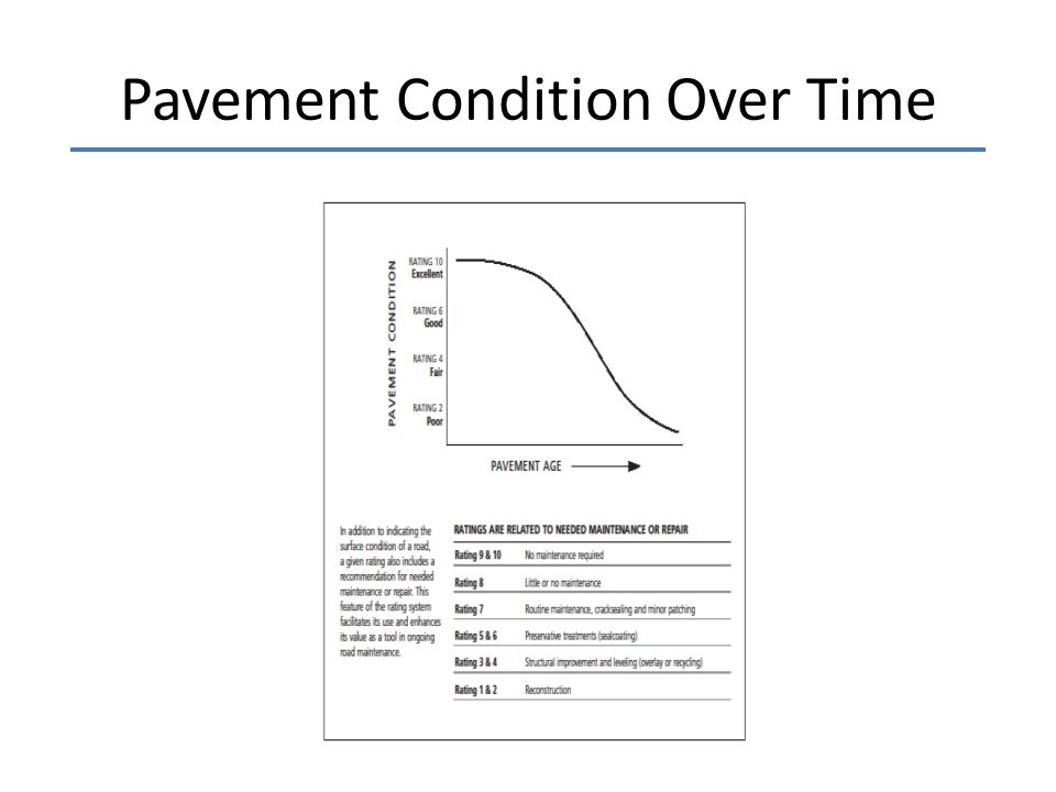 Pavement Condition Over Time