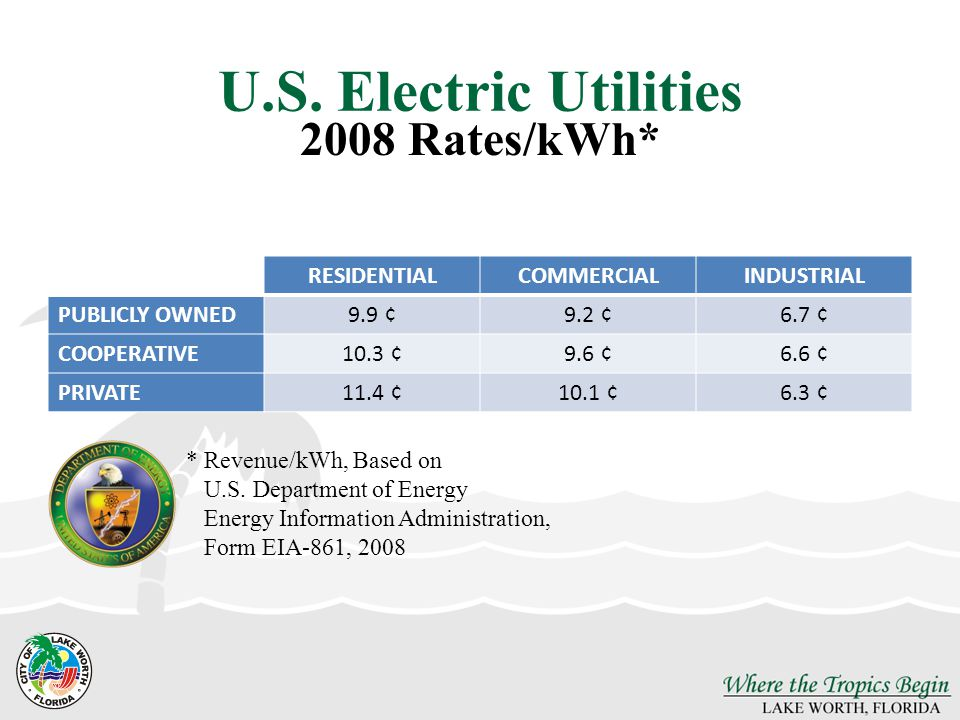 U.S. Electric Utilities RESIDENTIALCOMMERCIALINDUSTRIAL PUBLICLY OWNED9.9 ¢9.2 ¢6.7 ¢ COOPERATIVE10.3 ¢9.6 ¢6.6 ¢ PRIVATE11.4 ¢10.1 ¢6.3 ¢ 2008 Rates/