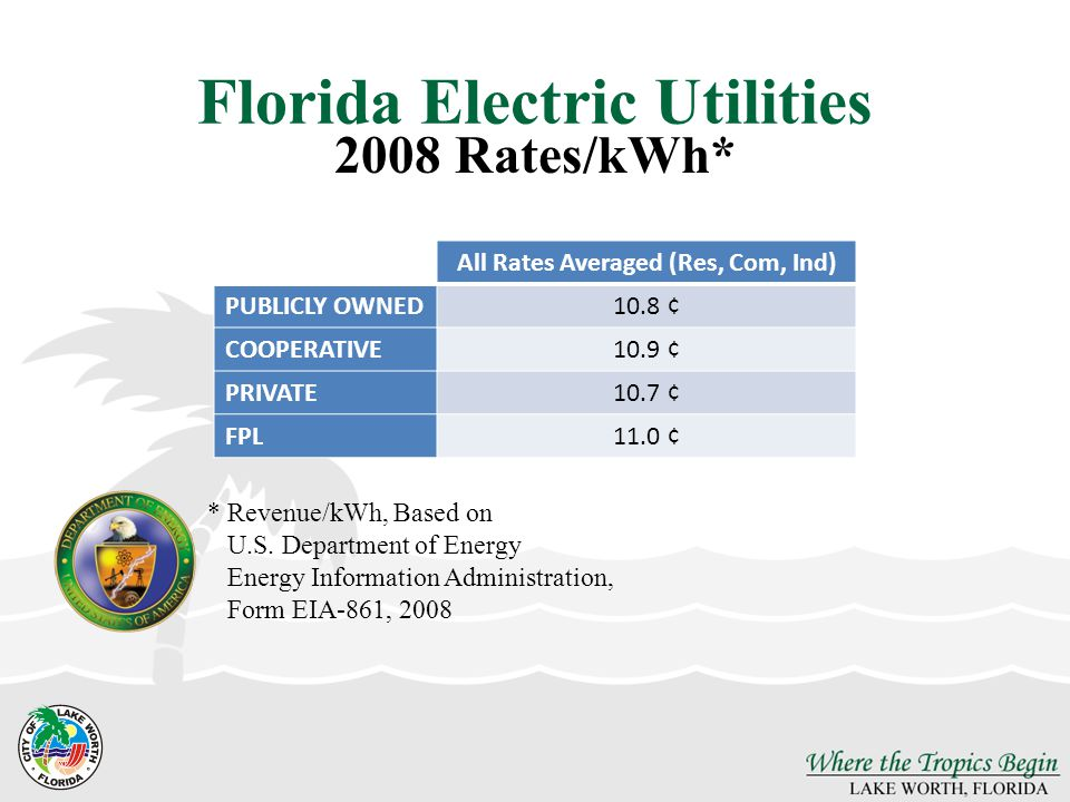 Florida Electric Utilities All Rates Averaged (Res, Com, Ind) PUBLICLY OWNED10.8 ¢ COOPERATIVE10.9 ¢ PRIVATE10.7 ¢ FPL11.0 ¢ 2008 Rates/kWh* *Revenue/