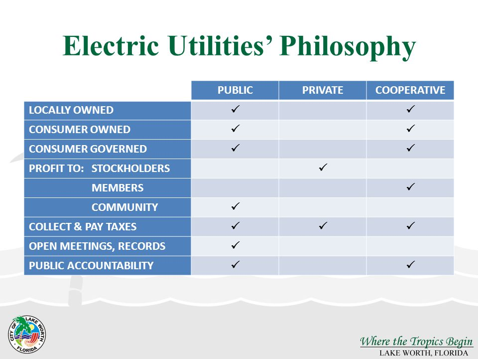 Electric Utilities Philosophy PUBLICPRIVATECOOPERATIVE LOCALLY OWNED CONSUMER OWNED CONSUMER GOVERNED PROFIT TO:STOCKHOLDERS MEMBERS COMMUNITY COLLECT & PAY TAXES OPEN MEETINGS, RECORDS PUBLIC ACCOUNTABILITY
